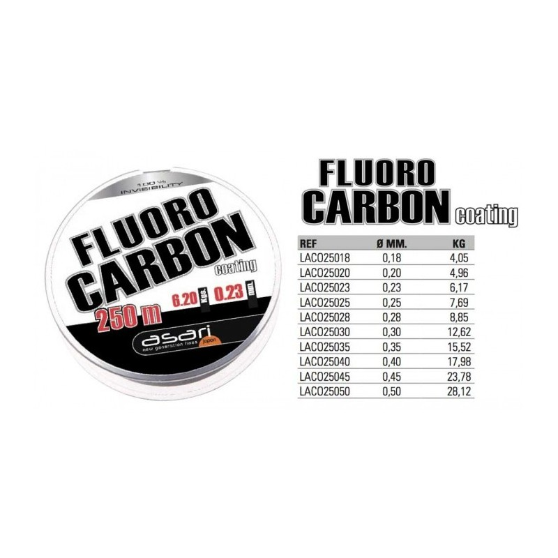 B/250M ASARI FLUOROCARBON COATING 0.18MM